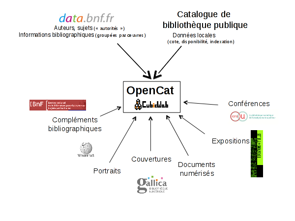 http://www.logilab.fr/file/1982/raw/opencat-schema.png