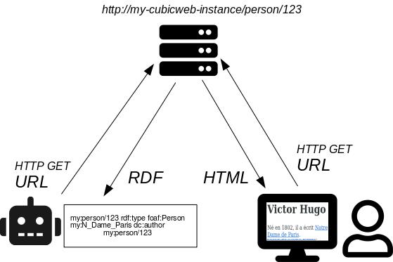 Schéma d'un serveur retournant pour la même URL http://cubicweb.example.com/person/123 soit la représentation RDF à un robot, soit la représentation HTML à un humain.